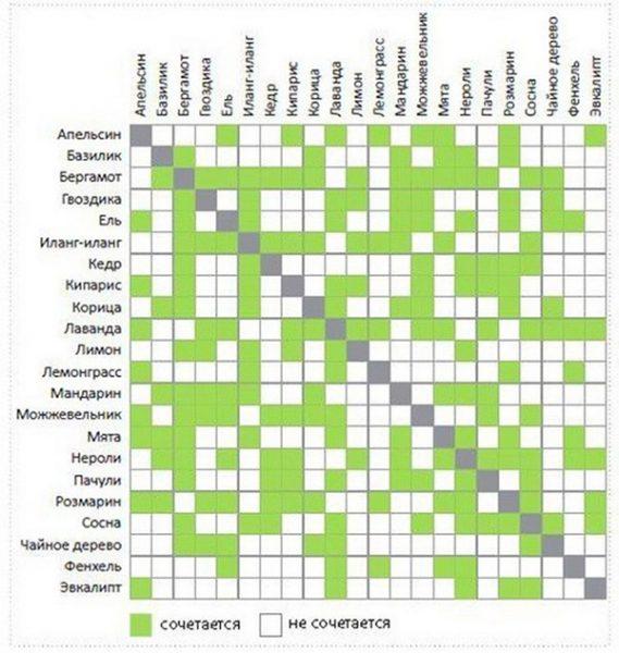 Таблица: сочетание эфирных масел между собой
