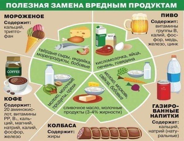 Замена вредным продуктам