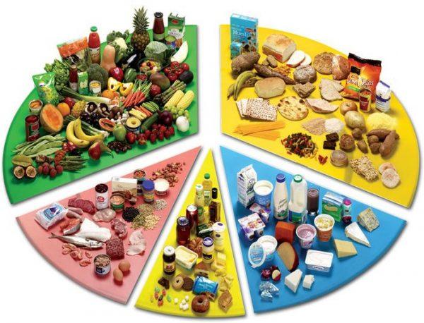 Диаграмма здорового питания