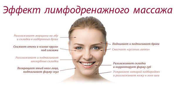 Эффект лимфодренажного массажа
