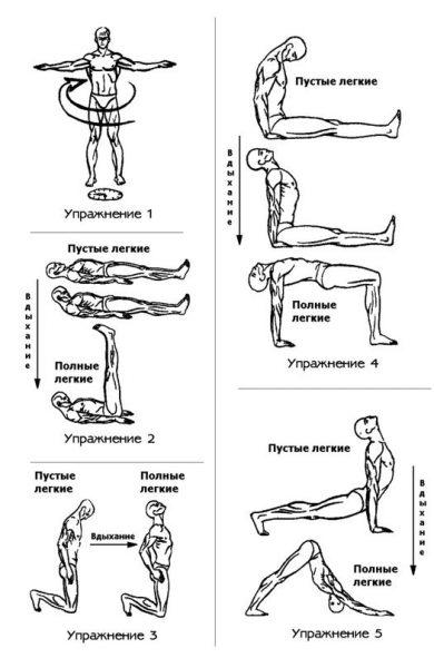 Схема: выполнение тибетского комплекса упражнений
