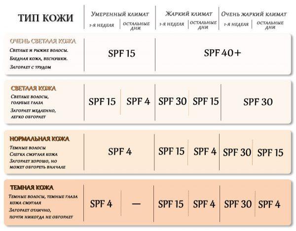 SPF и тип кожи