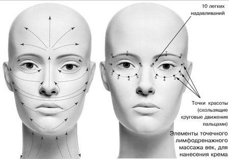 Массажные линии и точки красоты на лице
